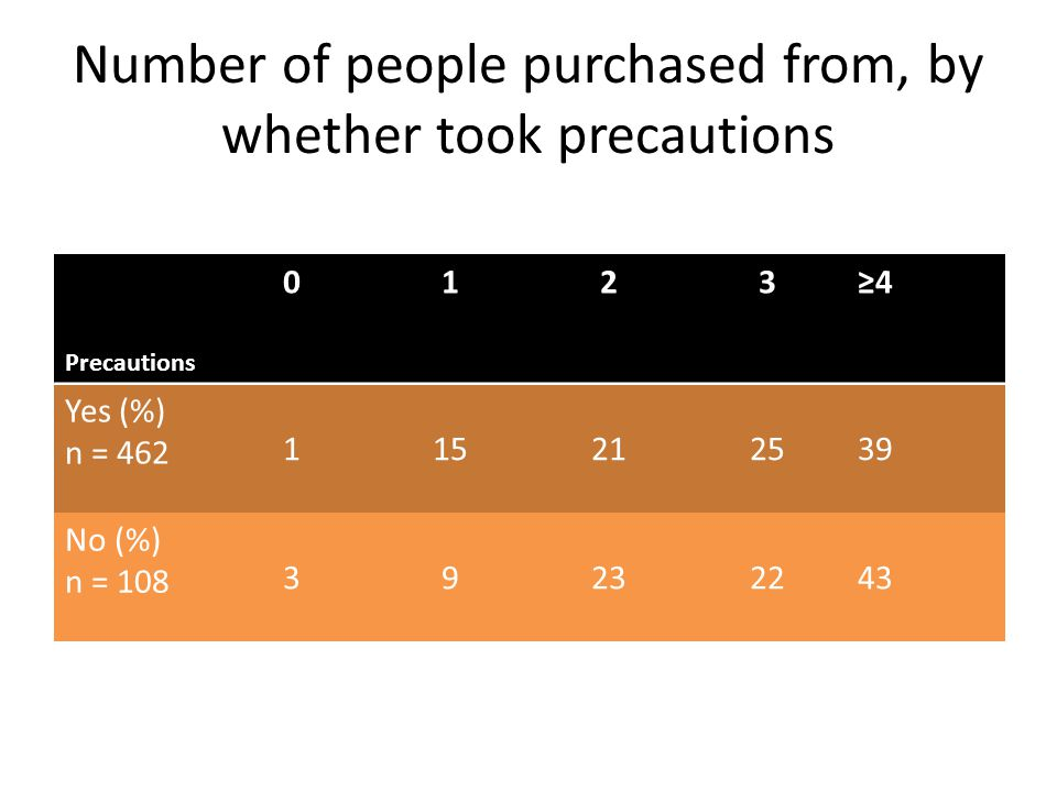 Number of people purchased from, by whether took precautions Precautions 0123≥4 Yes (%) n = 462 115212539 No (%) n = 108 39232243