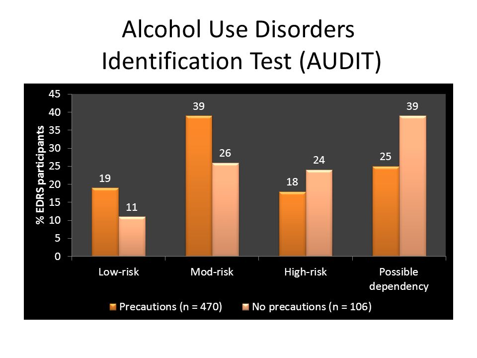 Alcohol Use Disorders Identification Test (AUDIT)