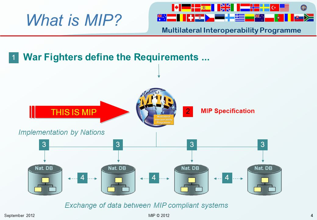 Multilateral Interoperability Programme September 2012MIP © 201244 What is MIP? Nat. DB 1 3333 444 2 MIP Specification Implementation by Nations Excha