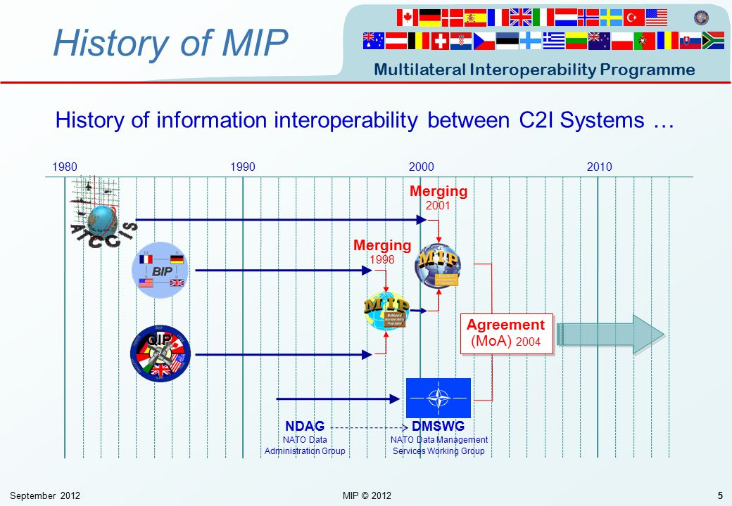 Multilateral Interoperability Programme September 2012MIP © 201255 1980199020002010 QIP 5 Merging 1998 Merging 2001 Agreement (MoA) 2004 NDAG NATO Dat