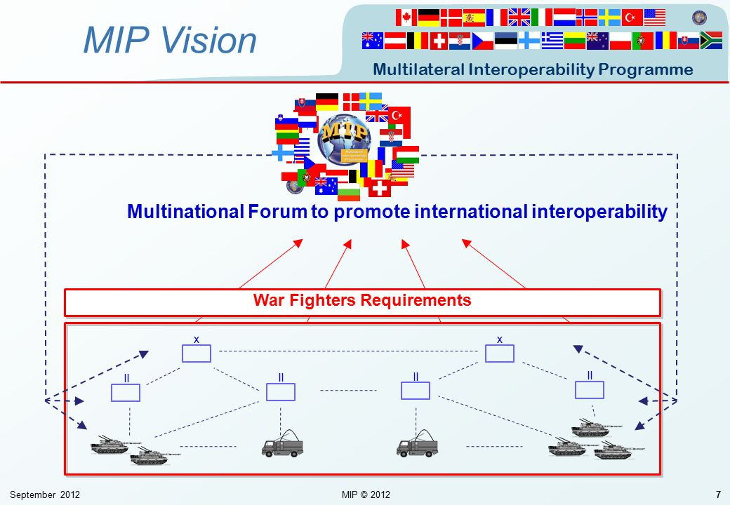 Multilateral Interoperability Programme September 2012MIP © 201277 II xx War Fighters Requirements MIP Vision Multinational Forum to promote internati