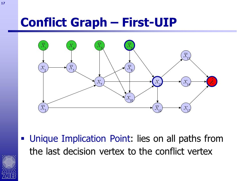 17 Conflict Graph – First-UIP  Unique Implication Point: lies on all paths from the last decision vertex to the conflict vertex