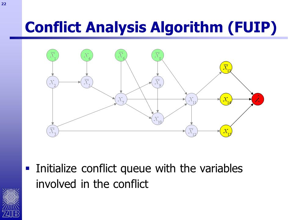 22 Conflict Analysis Algorithm (FUIP)  Initialize conflict queue with the variables involved in the conflict