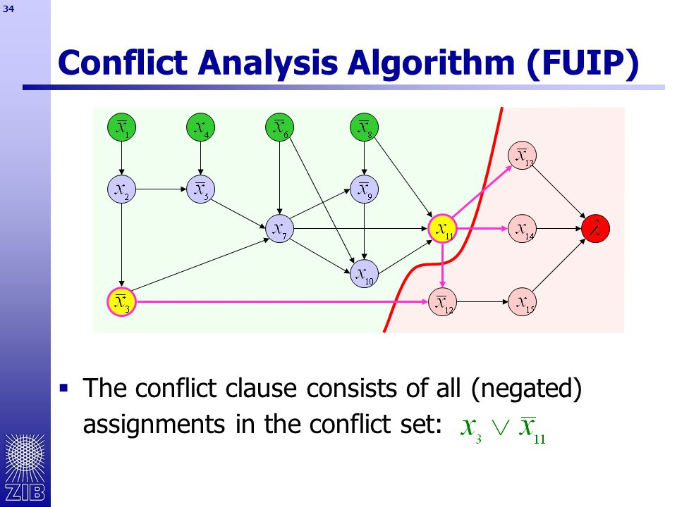 34 Conflict Analysis Algorithm (FUIP)  The conflict clause consists of all (negated) assignments in the conflict set: