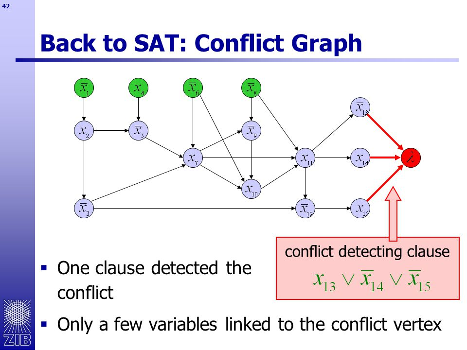 42 Back to SAT: Conflict Graph  One clause detected the conflict  Only a few variables linked to the conflict vertex conflict detecting clause