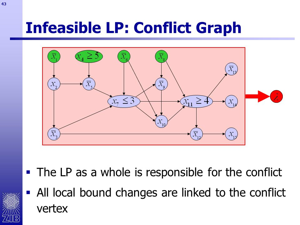 43 Infeasible LP: Conflict Graph  The LP as a whole is responsible for the conflict  All local bound changes are linked to the conflict vertex