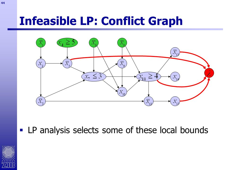 44 Infeasible LP: Conflict Graph  LP analysis selects some of these local bounds