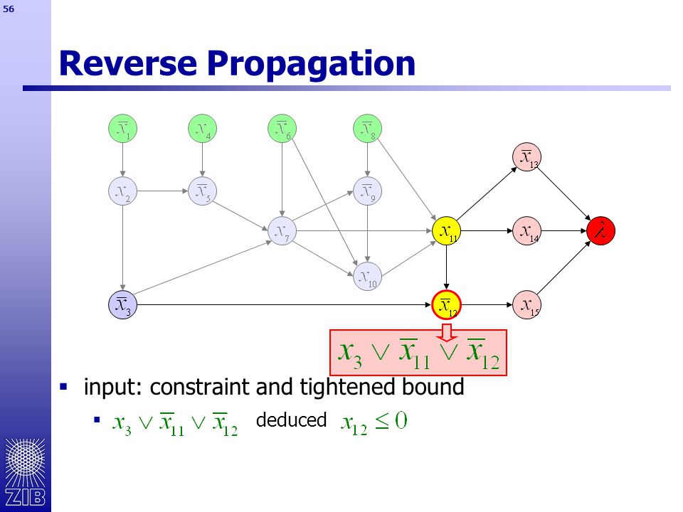 56 Reverse Propagation  input: constraint and tightened bound  deduced