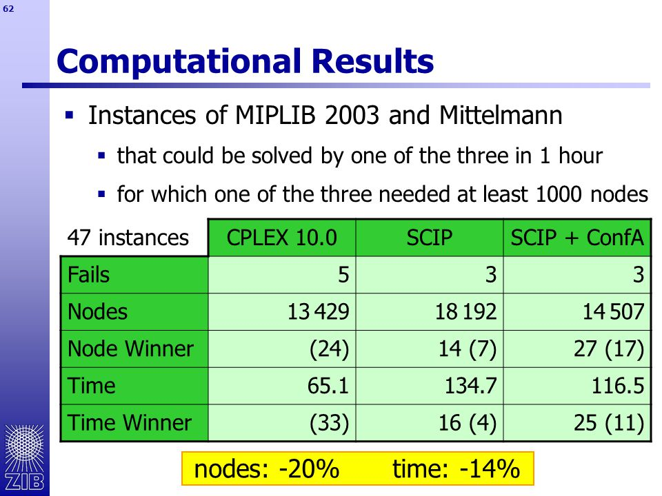 62 Computational Results 47 instancesCPLEX 10.0SCIPSCIP + ConfA Fails533 Nodes13 42918 19214 507 Node Winner(24)14 (7)27 (17) Time65.1134.7116.5 Time Winner(33)16 (4)25 (11)  Instances of MIPLIB 2003 and Mittelmann  that could be solved by one of the three in 1 hour  for which one of the three needed at least 1000 nodes nodes: -20%time: -14%