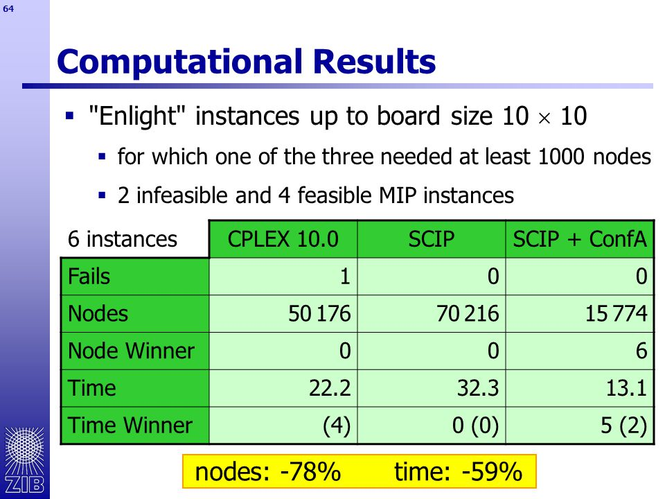 64 Computational Results 6 instancesCPLEX 10.0SCIPSCIP + ConfA Fails100 Nodes50 17670 21615 774 Node Winner006 Time22.232.313.1 Time Winner(4)0 (0)5 (2)  Enlight instances up to board size 10  10  for which one of the three needed at least 1000 nodes  2 infeasible and 4 feasible MIP instances nodes: -78%time: -59%