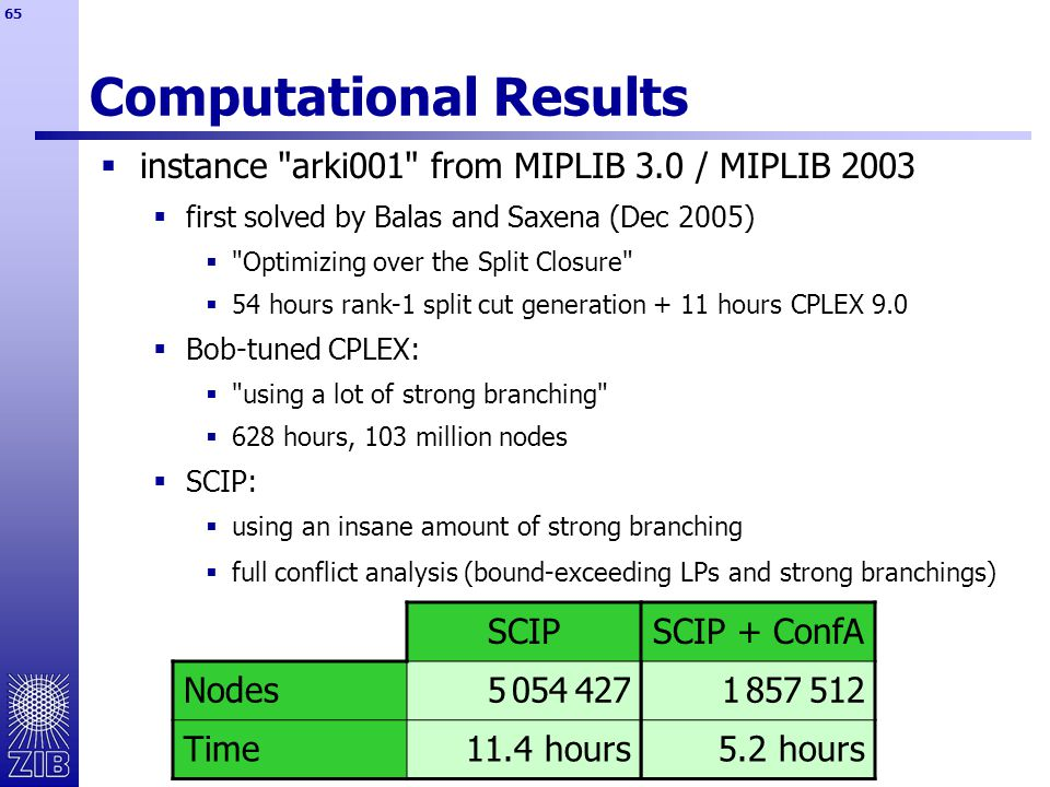 65 Computational Results SCIP + ConfA 1 857 512 5.2 hours  full conflict analysis (bound-exceeding LPs and strong branchings) SCIP Nodes5 054 427 Time11.4 hours  instance arki001 from MIPLIB 3.0 / MIPLIB 2003  first solved by Balas and Saxena (Dec 2005)  Optimizing over the Split Closure  54 hours rank-1 split cut generation + 11 hours CPLEX 9.0  Bob-tuned CPLEX:  using a lot of strong branching  628 hours, 103 million nodes  SCIP:  using an insane amount of strong branching