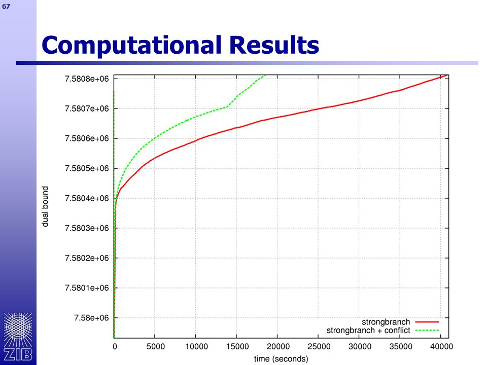 67 Computational Results