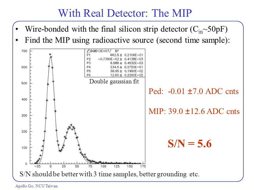 With Real Detector: The MIP Apollo Go, NCU Taiwan Ped: -0.01  ADC cnts MIP: 39.0  12.6 ADC cnts S/N should be better with 3 time samples, better grounding etc.