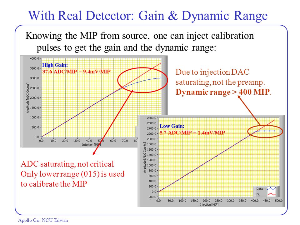 With Real Detector: Gain & Dynamic Range Apollo Go, NCU Taiwan Knowing the MIP from source, one can inject calibration pulses to get the gain and the dynamic range: Due to injection DAC saturating, not the preamp.