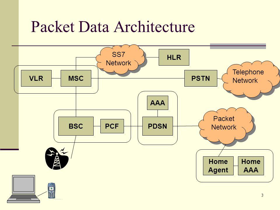 4 Simple IP vs.
