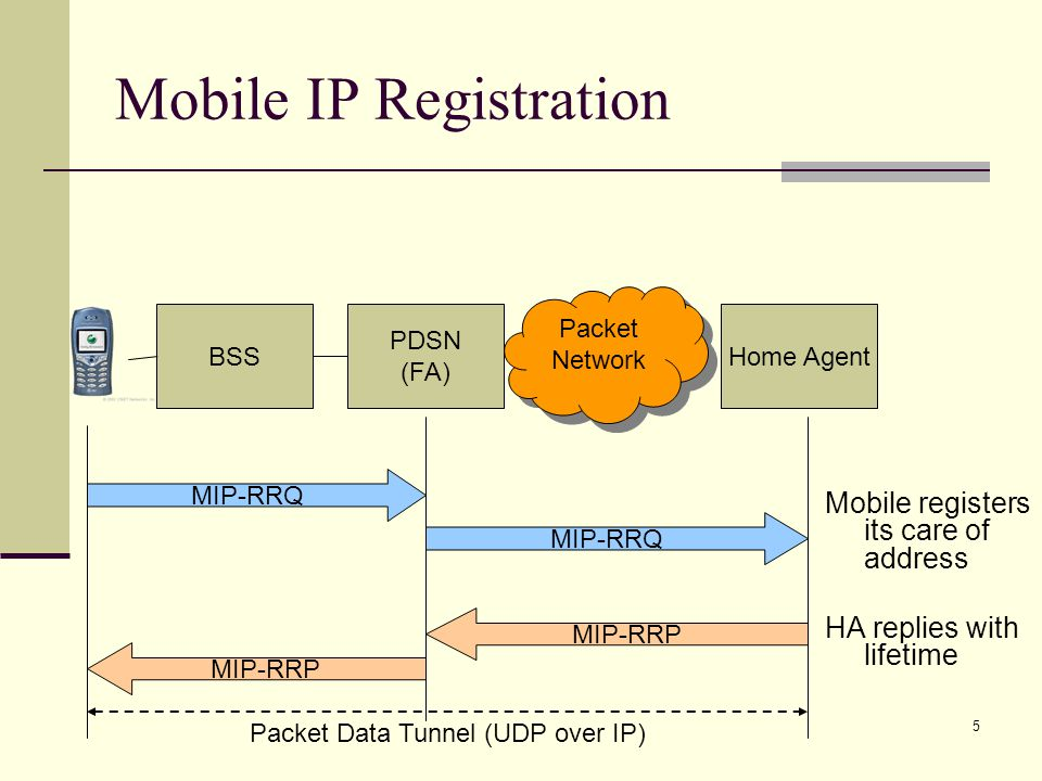16 Inter BSC – Intra PDSN HHO MSCPDSN Source BSC/PCF HO Required HO Command User Packet Data HO Request HO Request ACK HO Commenced Target BSC/PCF HO Direction Msg Null Fwd Traffic Rev Traffic HCM Tear Down Channels Clear Command Clear Complete A11 RRQ (Lifetime = 0) A11 RRP A11 RRQ A11 RRP Handoff Complete User Packet Data