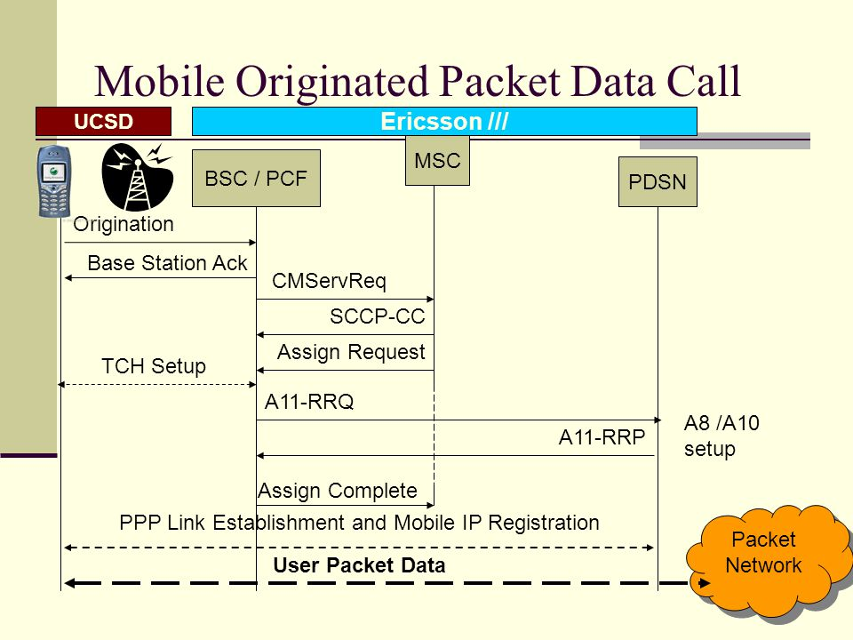 19 Motivation CDMA 1x supplemental channel scheduling is slow (~2-4 secs) and data rate is not satisfactory (~144 kbps) Forward link has priority due to asymmetric nature of the data applications Flexibility against short term and long term voice and data demands