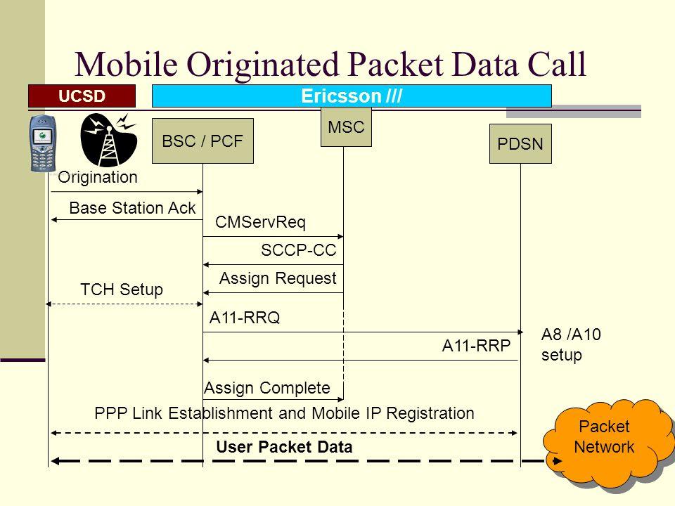 9 Control Plane – Signaling BSC/PCFPDSN A11 UDP IP Link Phys A11 UDP IP Link Phys