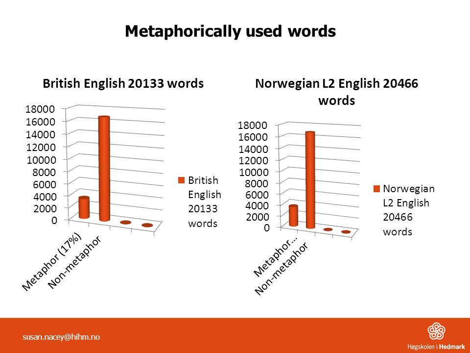 Metaphorically used words susan.nacey@hihm.no
