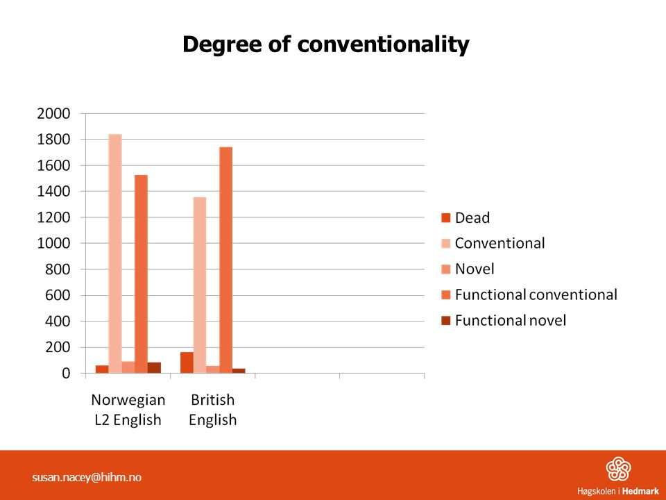 Degree of conventionality susan.nacey@hihm.no
