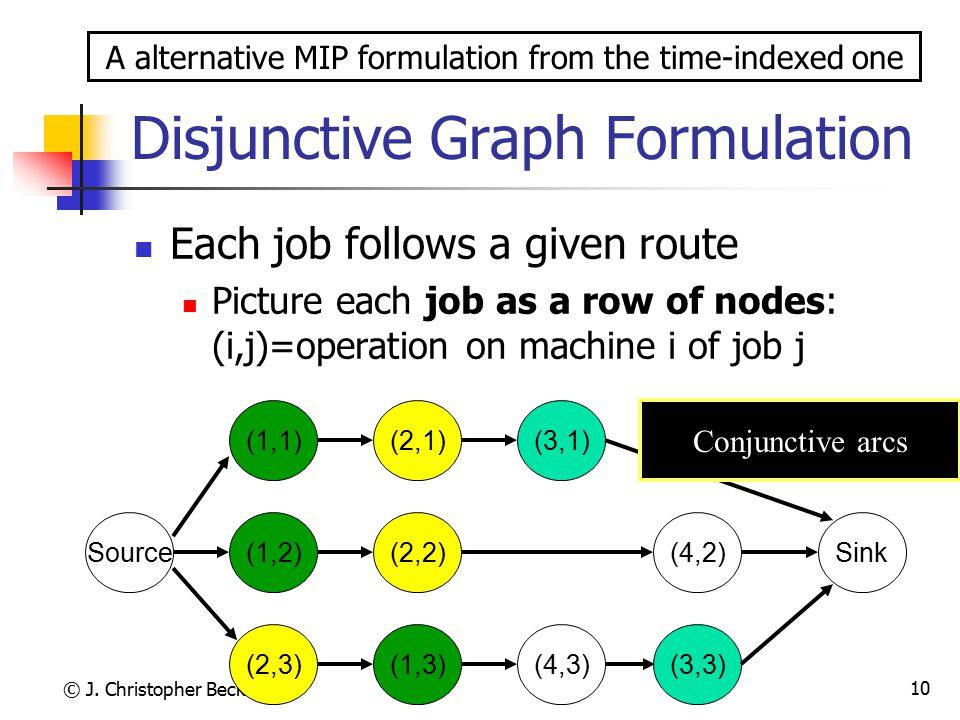 © J. Christopher Beck 2005 10 Disjunctive Graph Formulation Each job follows a given route Picture each job as a row of nodes: (i,j)=operation on mach
