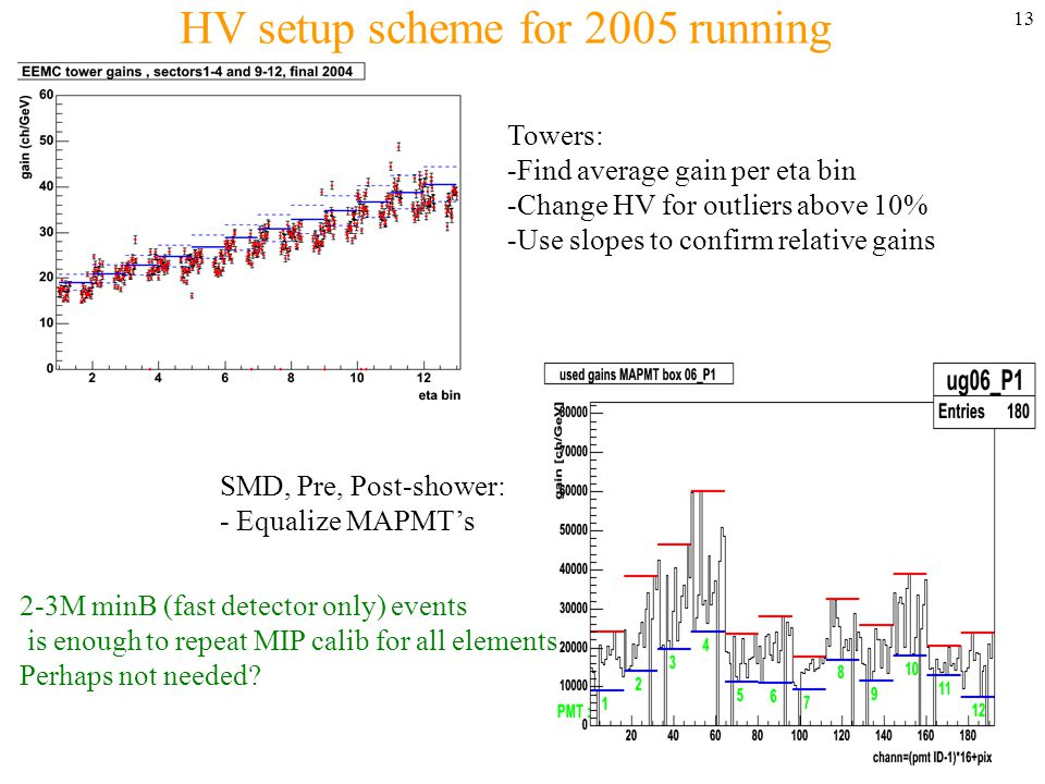 13 HV setup scheme for 2005 running Towers: -Find average gain per eta bin -Change HV for outliers above 10% -Use slopes to confirm relative gains SMD, Pre, Post-shower: - Equalize MAPMT's 2-3M minB (fast detector only) events is enough to repeat MIP calib for all elements Perhaps not needed