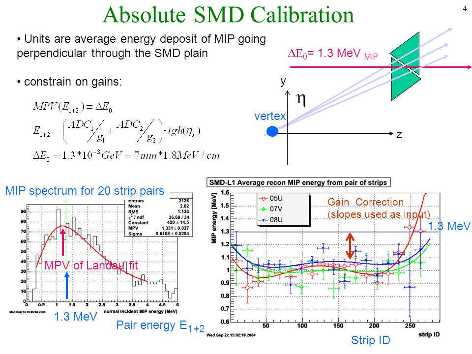 4 Units are average energy deposit of MIP going perpendicular through the SMD plain constrain on gains: Absolute SMD Calibration   0 = 1.3 MeV MIP z y vertex Pair energy E 1+2 MIP spectrum for 20 strip pairs MPV of Landau fit 1.3 MeV Strip ID Gain Correction (slopes used as input)