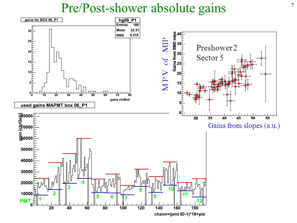 7 Pre/Post-shower absolute gains Gains from slopes (a.u.) M P V of MIP Preshower 2 Sector 5