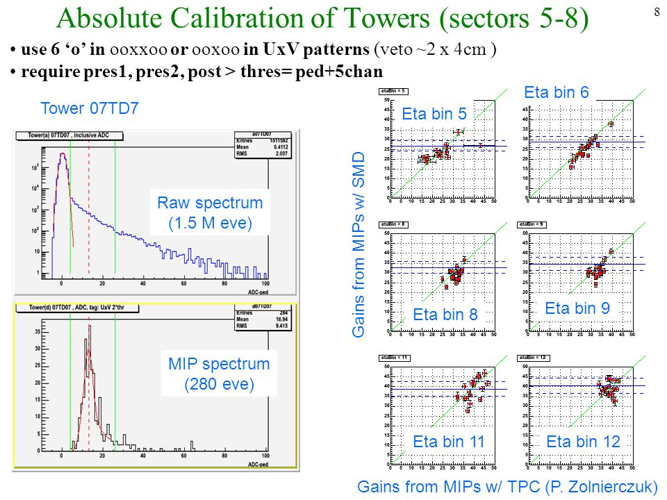 8 Absolute Calibration of Towers (sectors 5-8) use 6 'o' in ooxxoo or ooxoo in UxV patterns (veto ~2 x 4cm ) require pres1, pres2, post > thres= ped+5chan Tower 07TD7 Raw spectrum (1.5 M eve) MIP spectrum (280 eve) Gains from MIPs w/ TPC (P.
