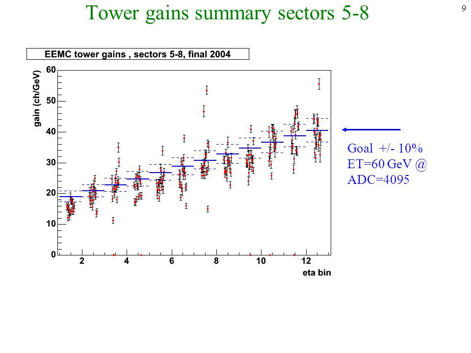 9 Tower gains summary sectors 5-8 Goal +/- 10% ET=60 GeV @ ADC=4095