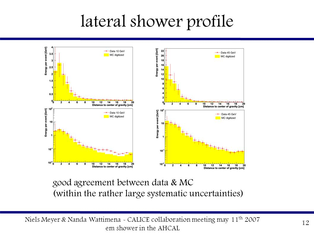 Niels Meyer & Nanda Wattimena - CALICE collaboration meeting may 11 th 2007 em shower in the AHCAL 12 lateral shower profile good agreement between da