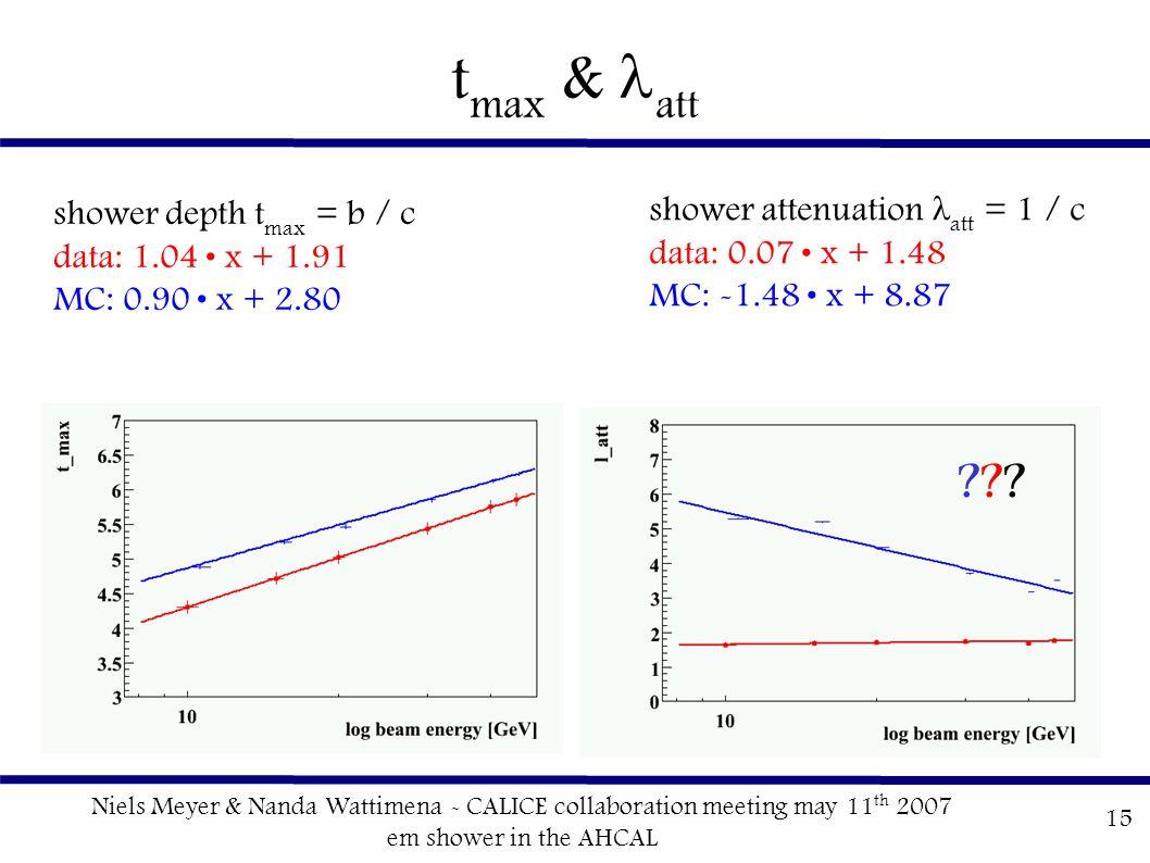 Niels Meyer & Nanda Wattimena - CALICE collaboration meeting may 11 th 2007 em shower in the AHCAL 15 t max & att shower depth t max = b / c data: 1.04 x + 1.91 MC: 0.90 x + 2.80 shower attenuation att = 1 / c data: 0.07 x + 1.48 MC: -1.48 x + 8.87