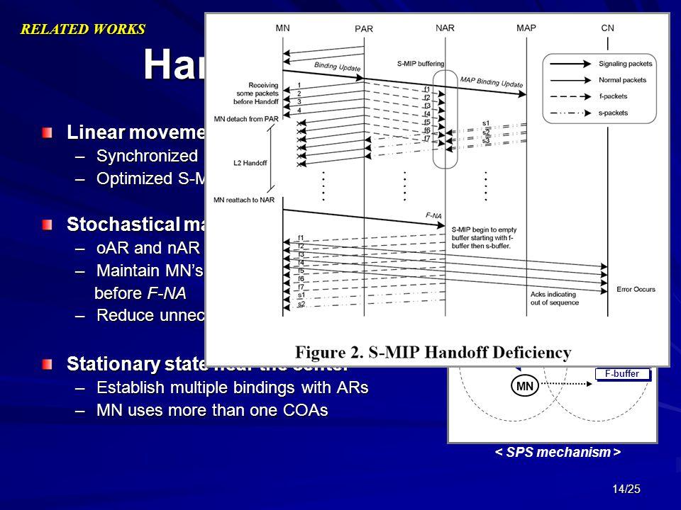 14/25 Handoff Mechanism MAP DE oAR nAR MN S-buffer F-buffer F-packet S-packet Linear movement –Synchronized packet simulcasting (SPS) –Optimized S-MIP