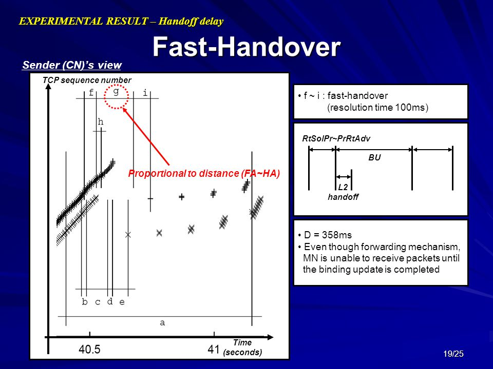 19/25 Fast-Handover EXPERIMENTAL RESULT – Handoff delay Time (seconds) TCP sequence number Sender (CN)'s view f ~ i : fast-handover (resolution time 1