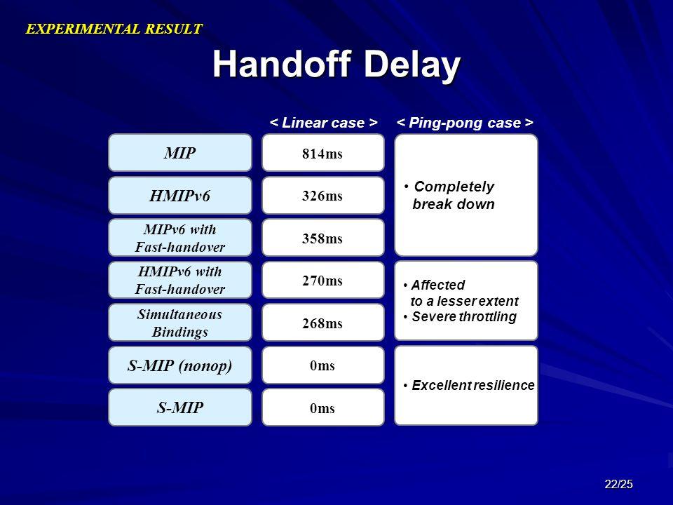 22/25 Handoff Delay EXPERIMENTAL RESULT MIP HMIPv6 MIPv6 with Fast-handover MIPv6 with Fast-handover HMIPv6 with Fast-handover HMIPv6 with Fast-handov