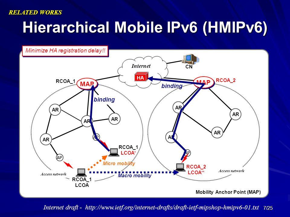 7/25 Hierarchical Mobile IPv6 (HMIPv6) AR AP CN AP Minimize HA registration delay!! RELATED WORKS AR AP AR Access network AR Internet HA Macro mobilit