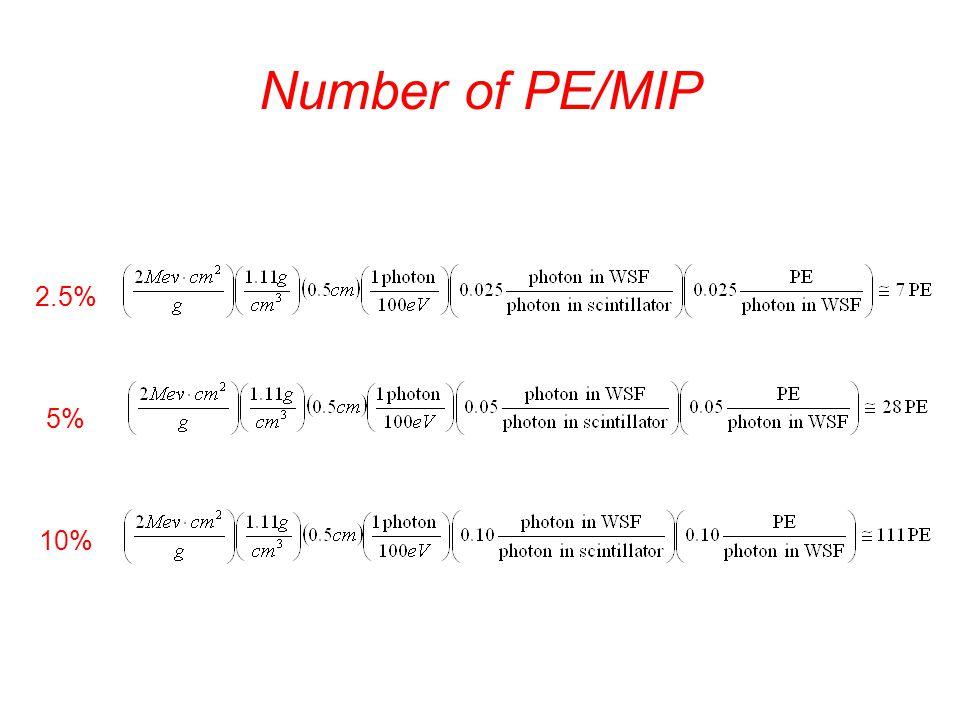 Number of PE/MIP 2.5% 5% 10%