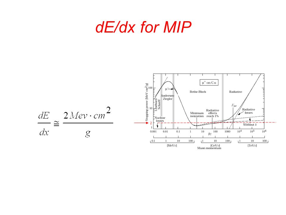 Parameters required to calculate the number of PE/MIP dE/dx for the MIP = 2 Mev*cm 2 /g Density, , of the material Distance particle will traverse Photon yield/energy deposited Transmission to WSF Transmission to PMT