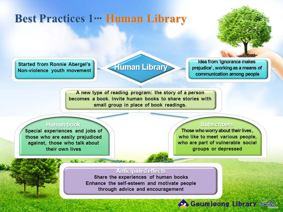 Best Practices 1··· Human Library A new type of reading program: the story of a person becomes a book. Invite human books to share stories with small