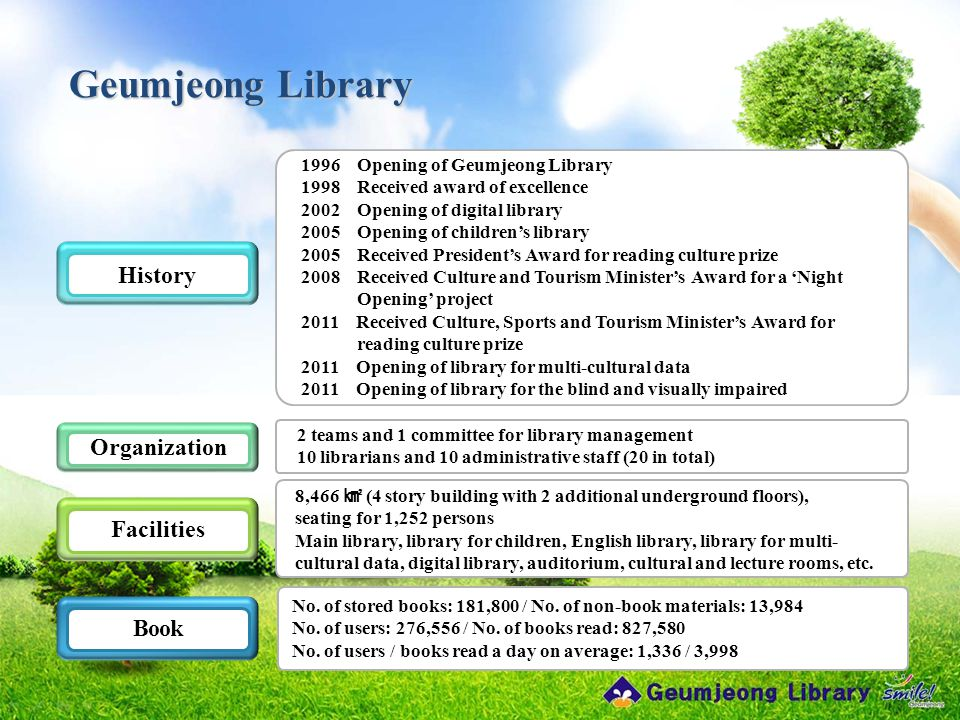 Geumjeong Library 1996 Opening of Geumjeong Library 1998 Received award of excellence 2002 Opening of digital library 2005 Opening of children's library 2005 Received President's Award for reading culture prize 2008 Received Culture and Tourism Minister's Award for a 'Night Opening' project 2011 Received Culture, Sports and Tourism Minister's Award for reading culture prize 2011 Opening of library for multi-cultural data 2011 Opening of library for the blind and visually impaired History Organization Facilities 2 teams and 1 committee for library management 10 librarians and 10 administrative staff (20 in total) No.