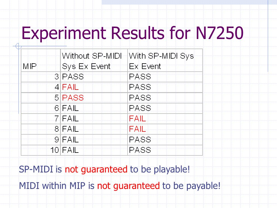 Experiment Results for N7250 SP-MIDI is not guaranteed to be playable.