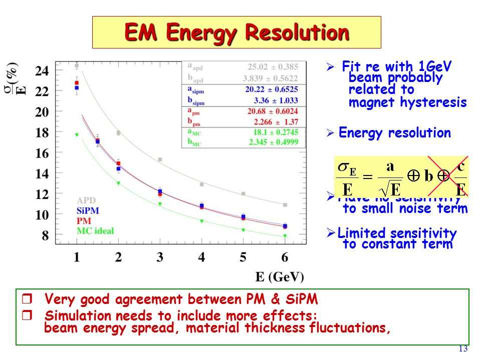 13 EM Energy Resolution   Fit re with 1GeV beam probably related to magnet hysteresis   Energy resolution   Have no sensitivity to small noise term   Limited sensitivity to constant term   Very good agreement between PM & SiPM   Simulation needs to include more effects: beam energy spread, material thickness fluctuations,