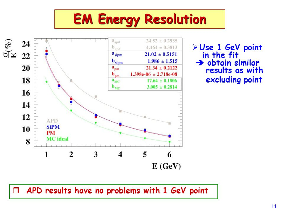 14 EM Energy Resolution   Use 1 GeV point in the fit  obtain similar results as with excluding point   APD results have no problems with 1 GeV po
