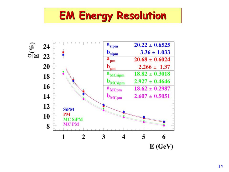 15 EM Energy Resolution