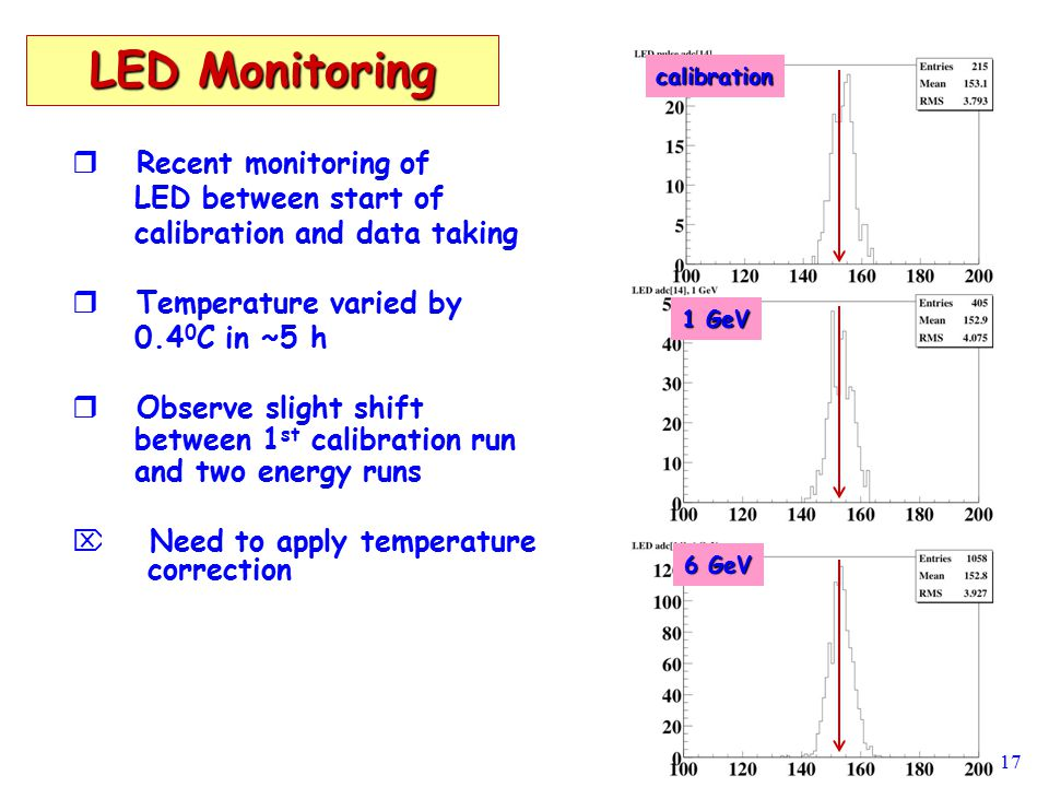 17 LED Monitoring   Recent monitoring of LED between start of calibration and data taking   Temperature varied by 0.4 0 C in ~5 h   Observe slight shift between 1 st calibration run and two energy runs   Need to apply temperature correction calibration 1 GeV 6 GeV