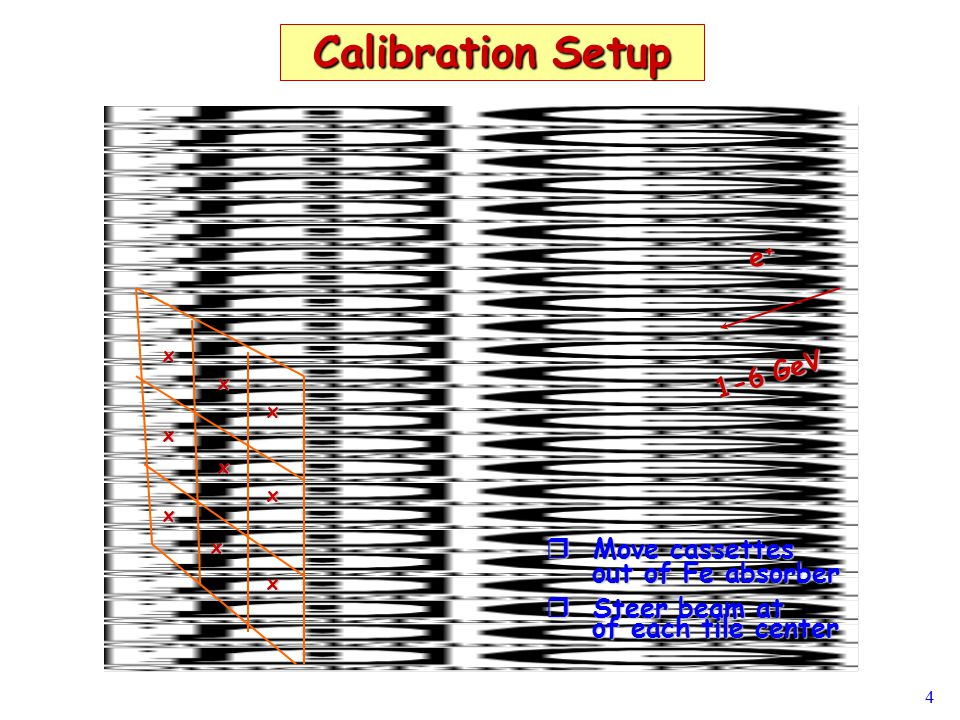 4 Calibration Setup e+e+e+e+ 1-6 GeV x x x x x x x x x  Move cassettes out of Fe absorber out of Fe absorber  Steer beam at of each tile center of each tile center