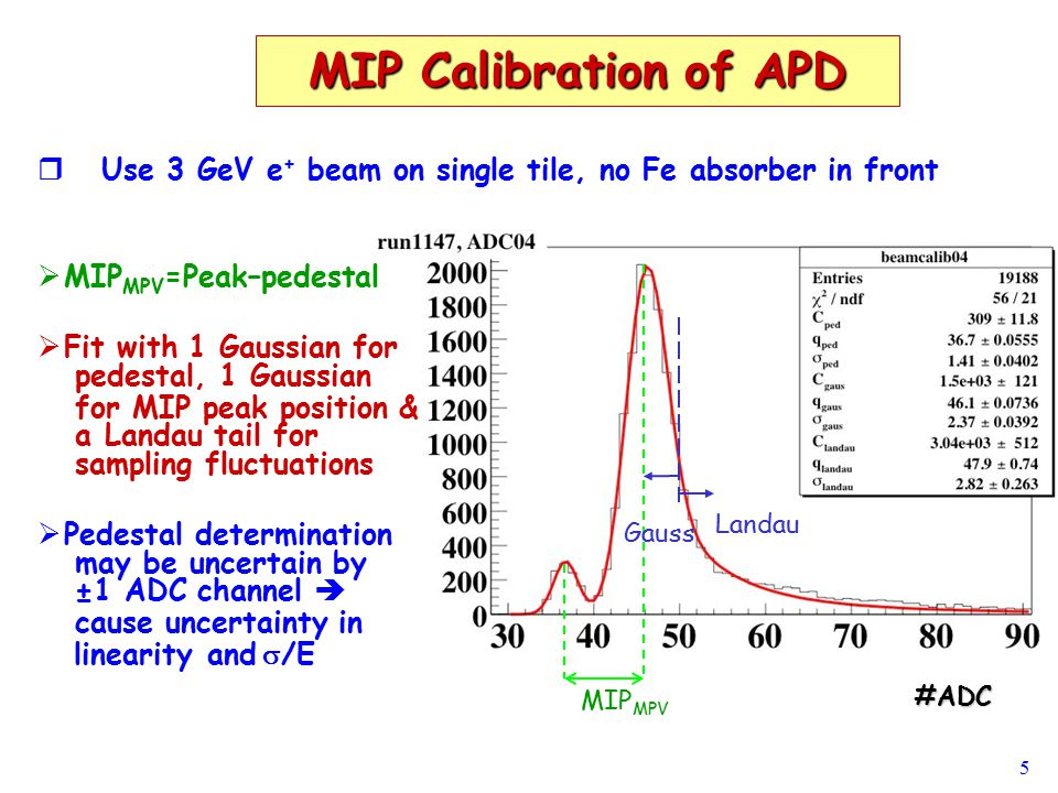 5 MIP Calibration of APD   Use 3 GeV e + beam on single tile, no Fe absorber in front MIP MPV Gauss Landau   MIP MPV =Peak–pedestal   Fit with 1 Gaussian for pedestal, 1 Gaussian for MIP peak position & a Landau tail for sampling fluctuations   Pedestal determination may be uncertain by ±1 ADC channel  cause uncertainty in  linearity  and  /E #ADC