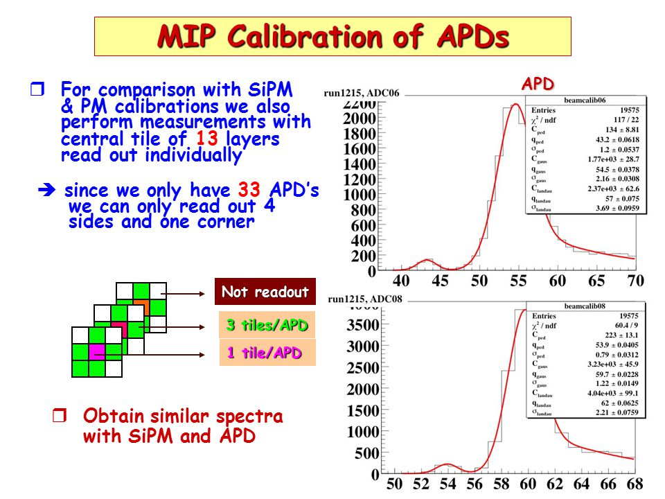 7 Energy Sums for APD Readout   Sum up energies of 93 tiles (in MIP MPV s) for beam energies of 1-6 GeV 1 GeV 2 GeV 4 GeV 3 GeV 6 GeV 5 GeV #MIP MPV  Distributions look similar look similar as those for as those for PM readout PM readout
