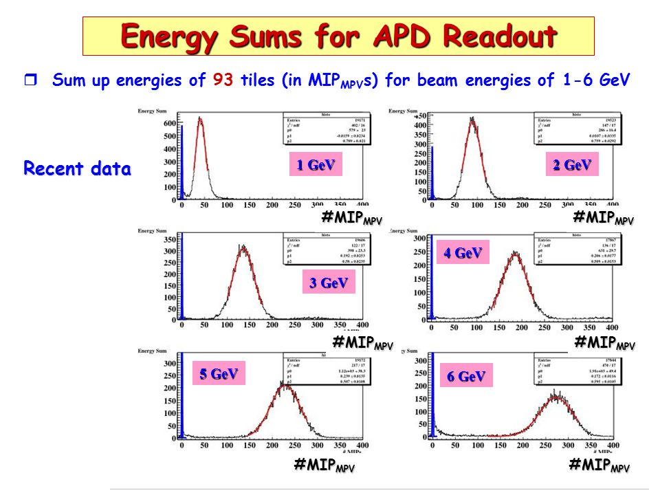 9 Energy Sums for PM Readout   5% systematic uncertainty Energy Sum 1 GeV2 GeV 4 GeV3 GeV 6 GeV5 GeV N MIP