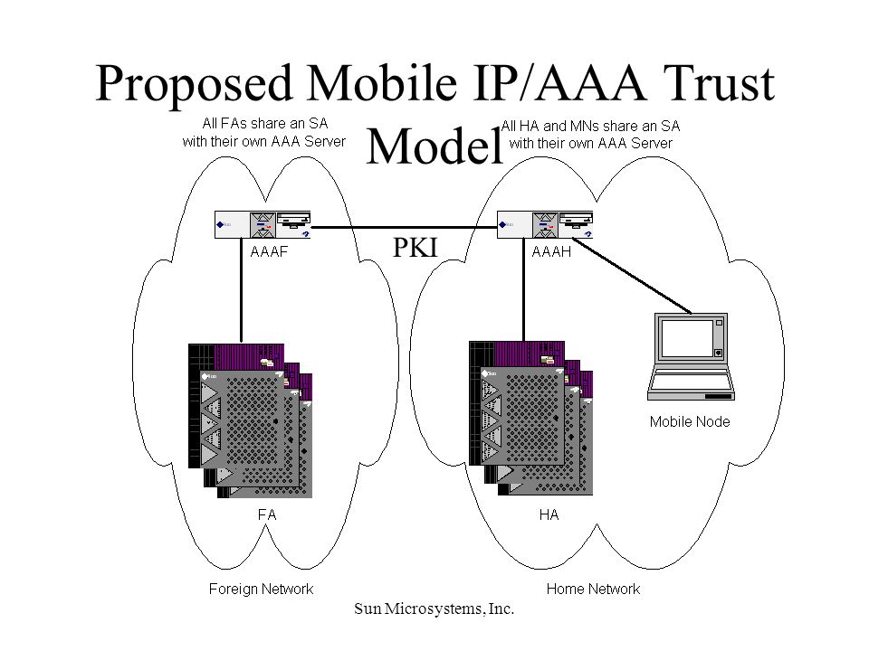 Sun Microsystems, Inc. Proposed Mobile IP/AAA Trust Model PKI
